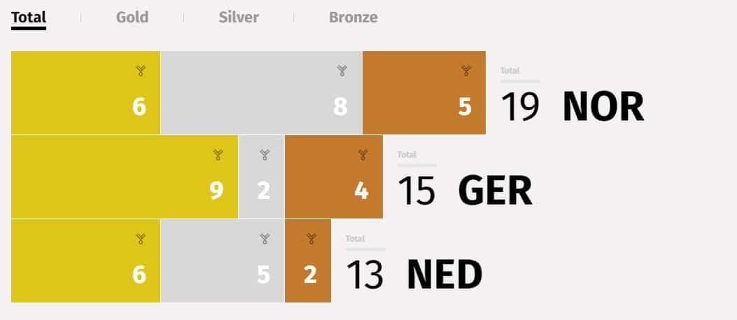 medal stats olympics